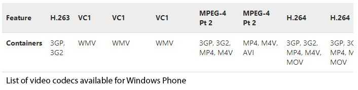 List of Video Codecs available for windows phone
